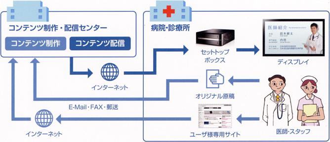 メディネージのシステム概要図。原稿を送るだけでコンテンツが制作され、放映されます。
